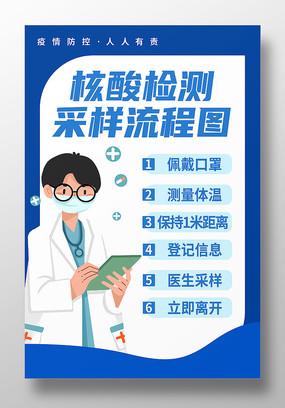 疫情防控核酸检测采样流程宣传海报
