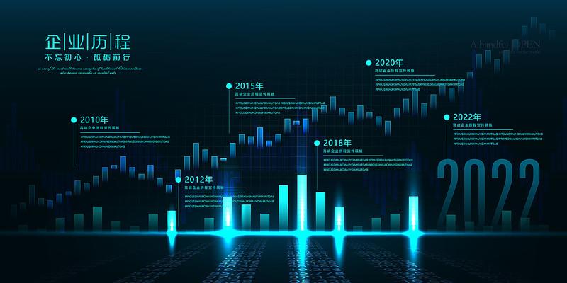 科技数据企业发展历程展板